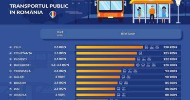 Transportul public clujean este cel mai scump din Romania